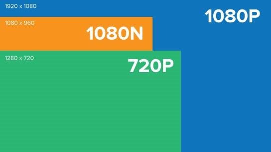 1080N vs 1080P