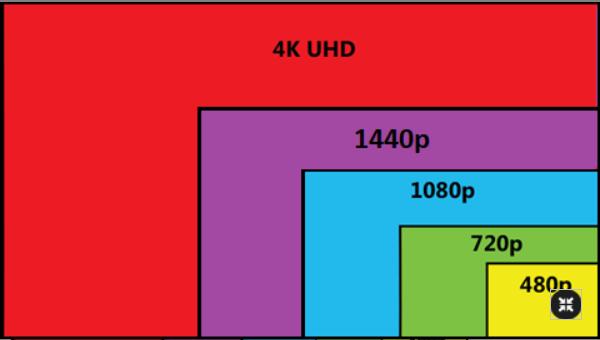 Сравнение между изображения с резолюции 2MP, 5MP и 8MP(4K)- видеоклип